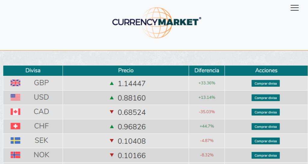 Currency Market cotizaciones