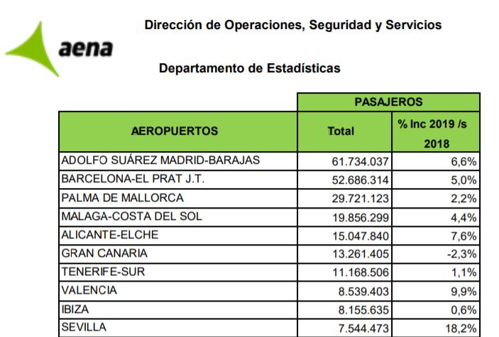Número de pasajeros por aeropuerto en España 2019